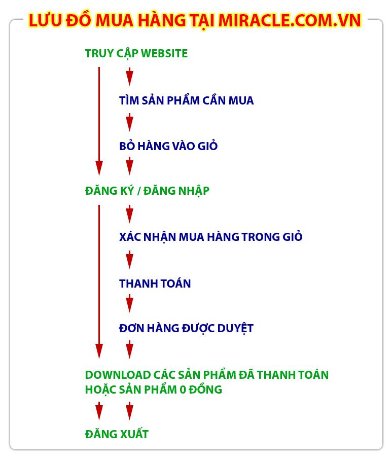 Lưu đồ mua hàng tại miracle.com.vn